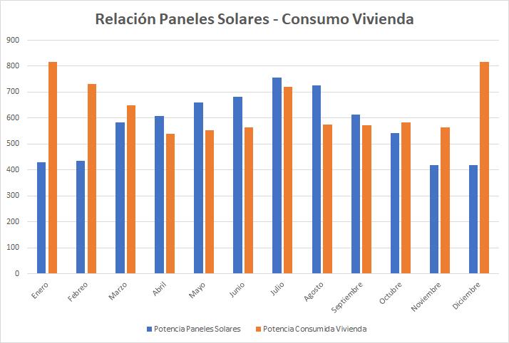 Gráfica de barras entre paneles solares y consumo de vivienda