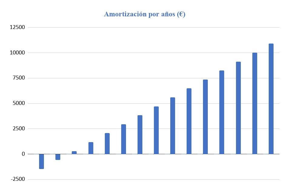 Amortización Kit Solar Aislada 3000W 24V Baterías AGM 6000Wh/día