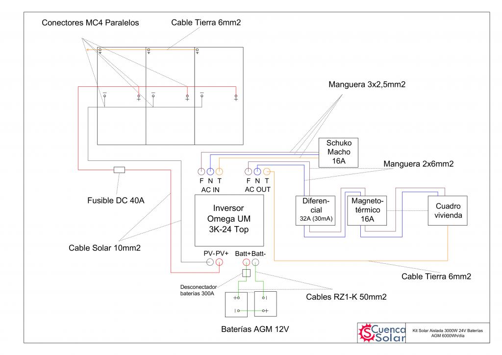 Esquema instalación Kit Solar Aislada 3000W 24V Baterías AGM 6000Wh/día