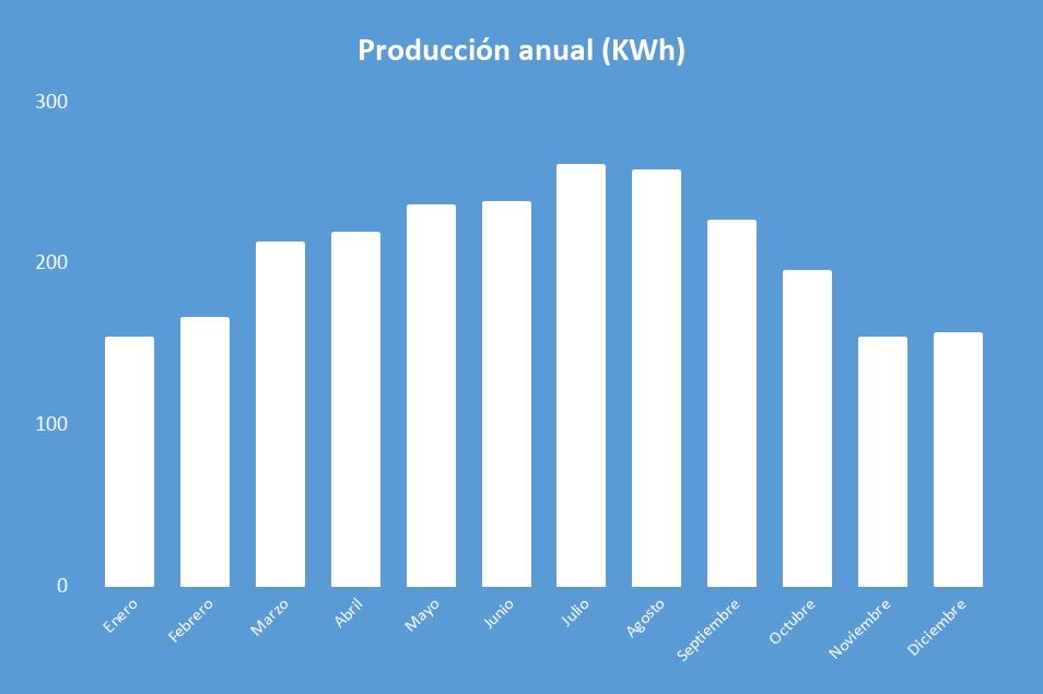 Producción anual Kit Solar Aíslada 3000W 24V Baterías AGM 6800Wh/día