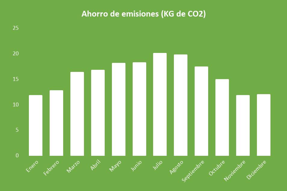 Ahorro de emisiones Kit Solar Aislada 1000W 12V Batería Monoblock 2000Wh/día