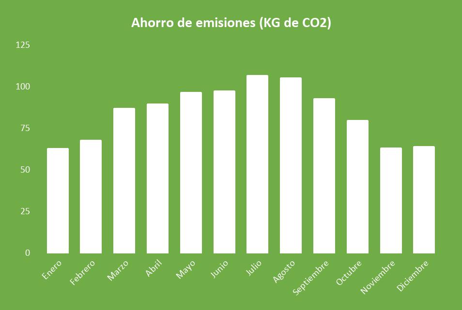 Ahorro de emisiones Kit Solar Autoconsumo 1500W SAJ 6000Wh/día