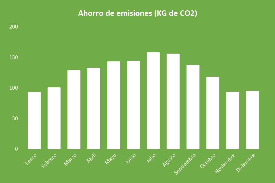 Ahorro de emisiones Kit Solar Aislada 5000W Litio 9,6KWh-48V Paneles 10000Wh/día