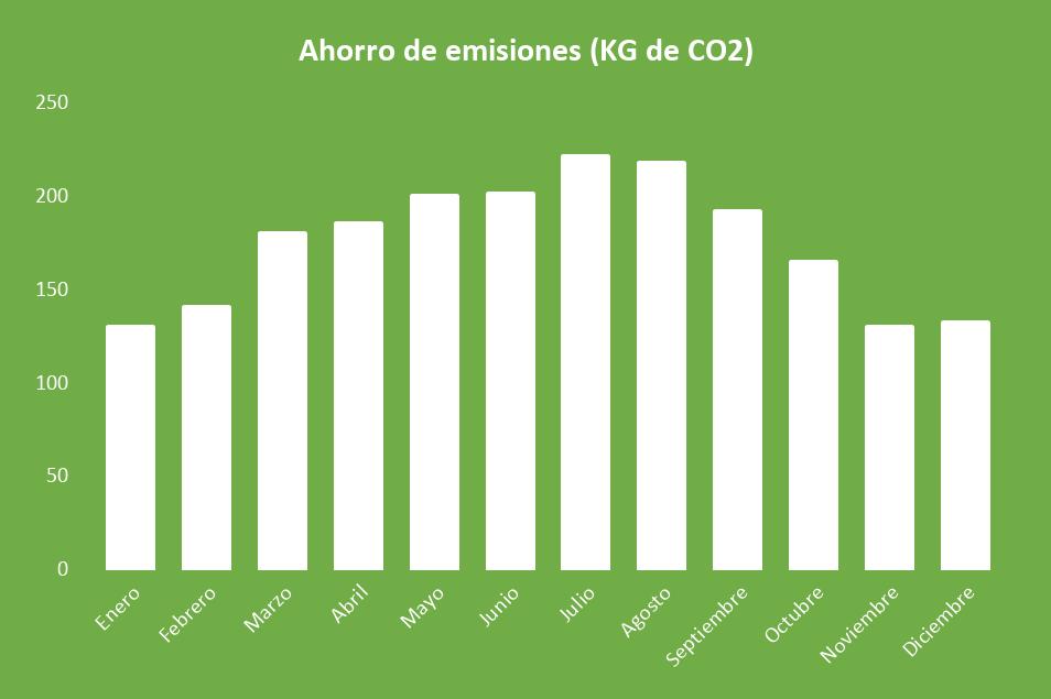 Ahorro de emisiones Kit Solar Aislada 5000W 48V Baterías GEL 14000Wh/día
