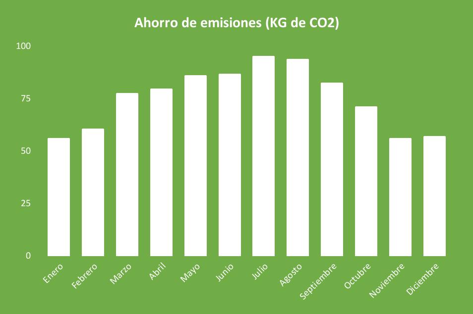 Ahorro de emisiones Kit Solar Aislada 5000W 48V Baterías AGM 6000Wh/día
