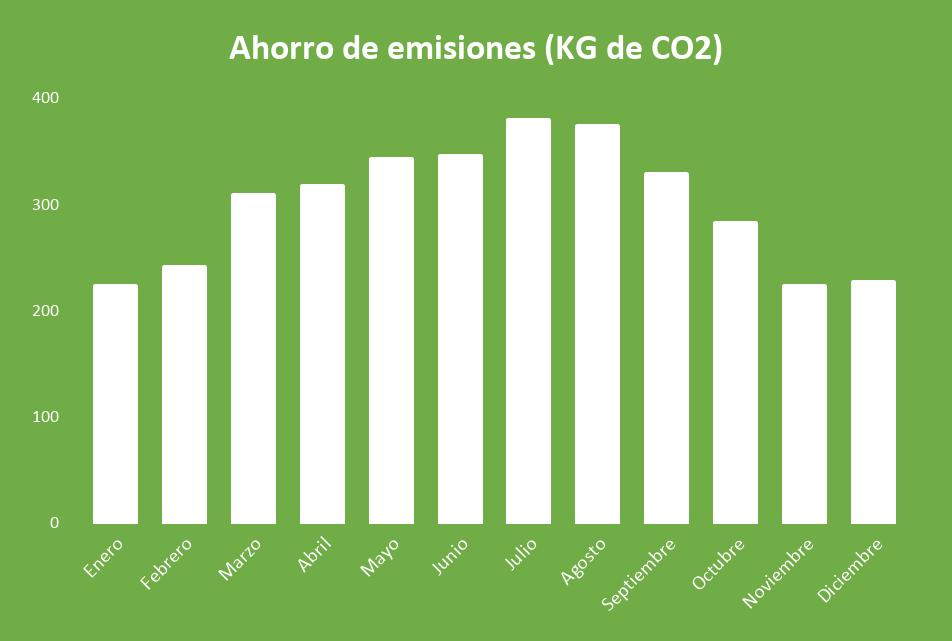 Ahorro de emisiones Kit Solar Autoconsumo 5000W Fronius 24000Wh/día