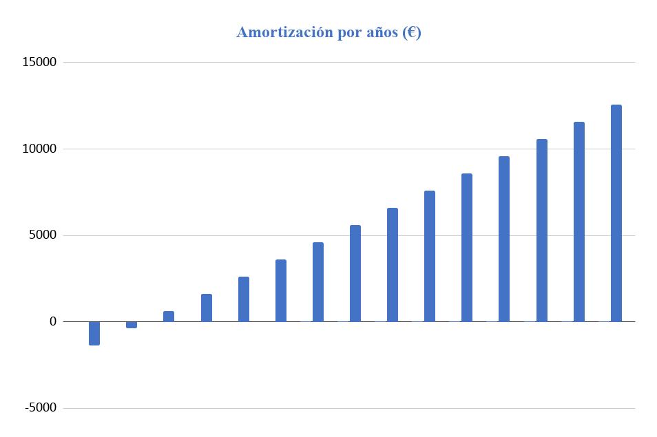 Periodo amortización Kit Solar Aíslada 3000W 48V Baterías Litio 6800Wh/día
