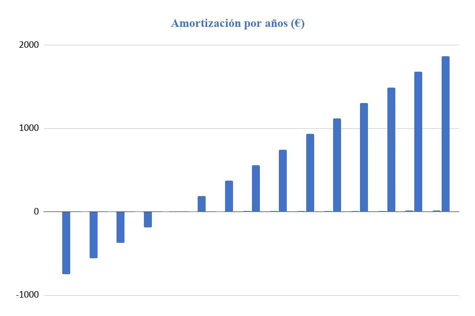 Amortización Kit Solar Aislada 1000W 12V Batería Monoblock 2000Wh/día