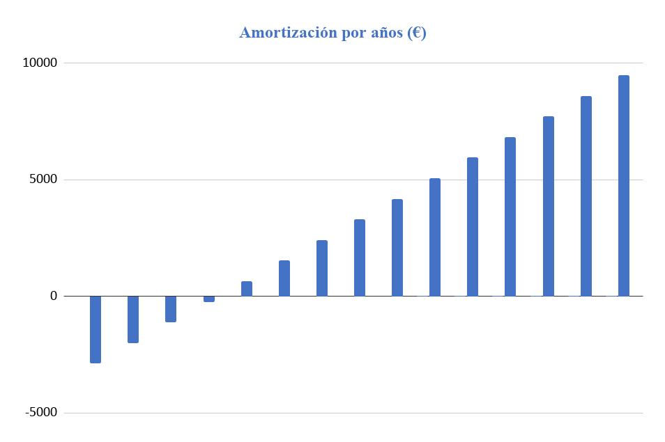 Amortización Kit Solar Aislada 3000W 48V Baterías Litio 6000Wh/día