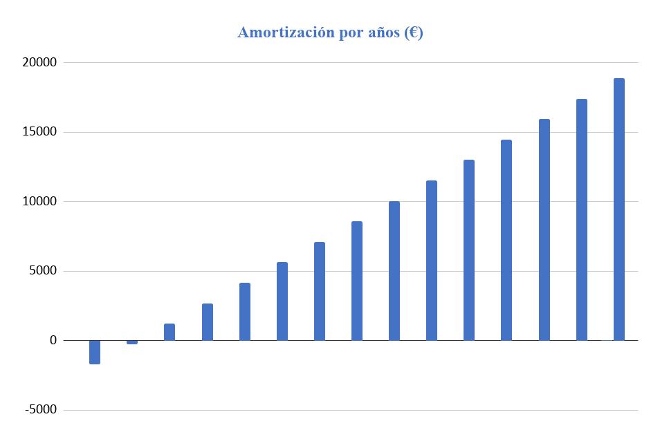 Amortización Kit Solar Aislada 3000W 24V Baterías Plomo Abierto 10000Wh/día