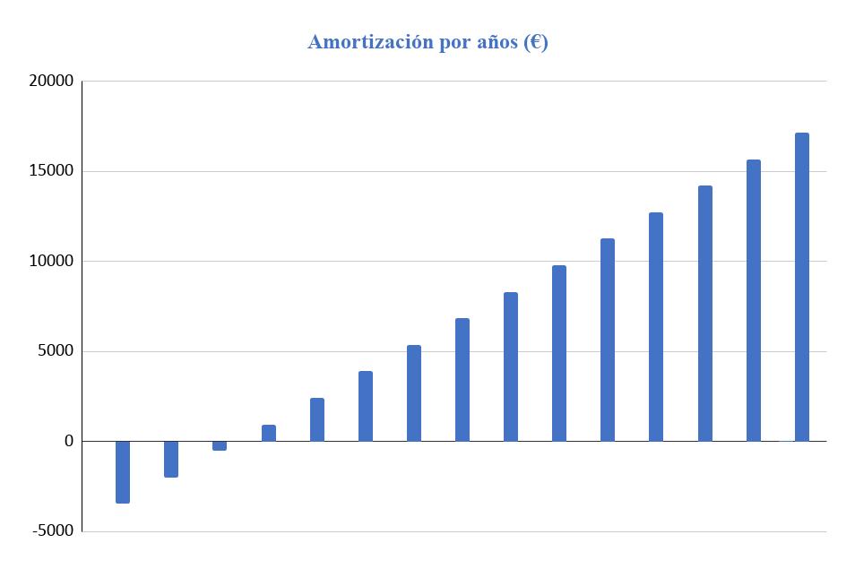 Amortización Kit Solar Aislada Victron 3000W 48V Baterías Plomo Abierto 8000Wh/día