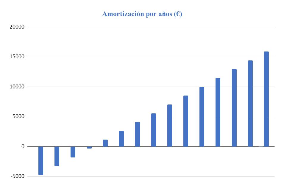 Amortización Kit Solar Aislada 5000W Litio 9,6KWh-48V Paneles 10000Wh/día
