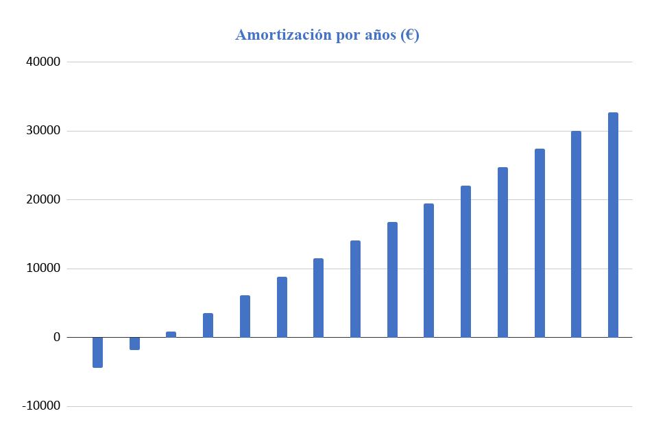 Amortización Kit Solar Aislada Victron 5000W 48V Baterías Plomo Abierto 18000Wh/día