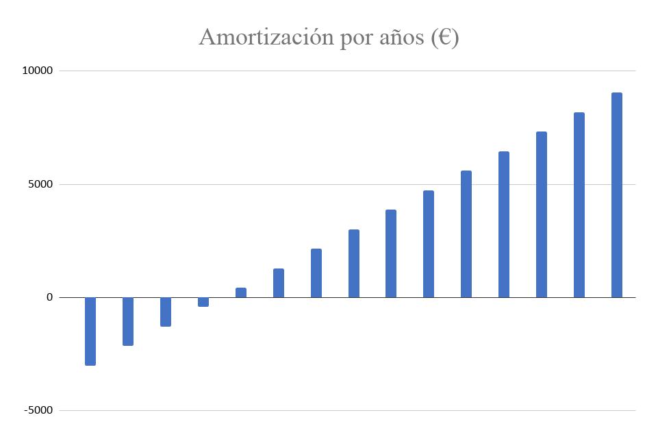 Amortización Kit Solar Autoconsumo 4000W Fronius 18000Wh/día