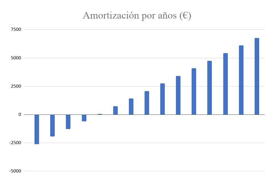 Amortización Kit Solar Autoconsumo 3000W Fronius 14000Wh/día