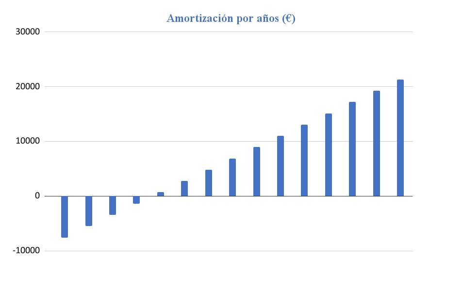 Amortización Kit Solar Aislada 5000W Litio 18KWh-48V Paneles 14000Wh/día