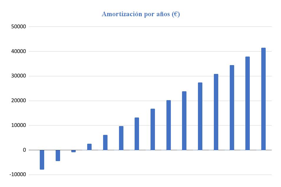 Amortización Kit Solar Aislada 5000W 48V Baterías Plomo Abierto 24000Wh/día