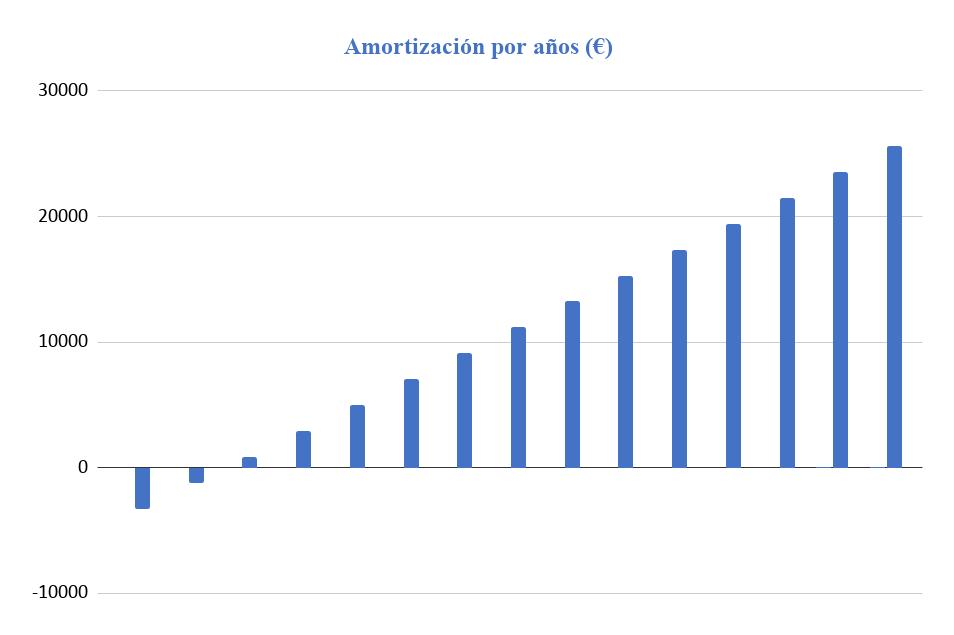 Amortización Kit Solar Aislada 5000W 48V Baterías GEL 14000Wh/día