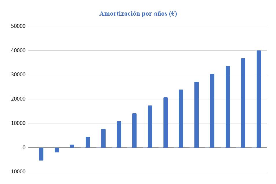 Amortización Kit Solar Aislada 5000W 48V Baterías Plomo Abierto 22000Wh/día