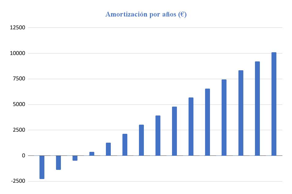 Amortización Kit Solar Aislada 5000W 48V Baterías AGM 6000Wh/día