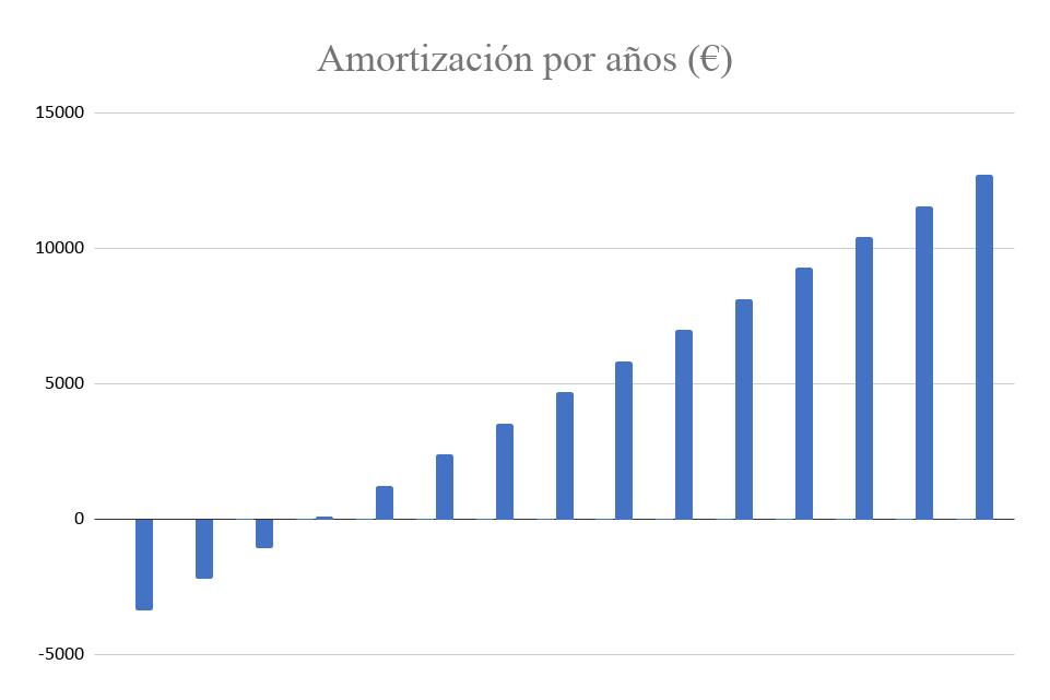 Amortización Kit Solar Autoconsumo 5000W Fronius 24000Wh/día
