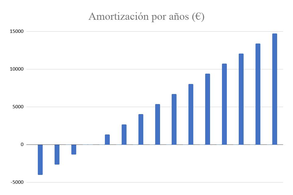 Amortización Kit Solar Autoconsumo 6000W Fronius 28000Wh/día