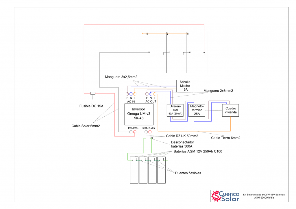 Esquema instalación Kit Solar Aislada 5000W 48V Baterías AGM 6000Wh/día