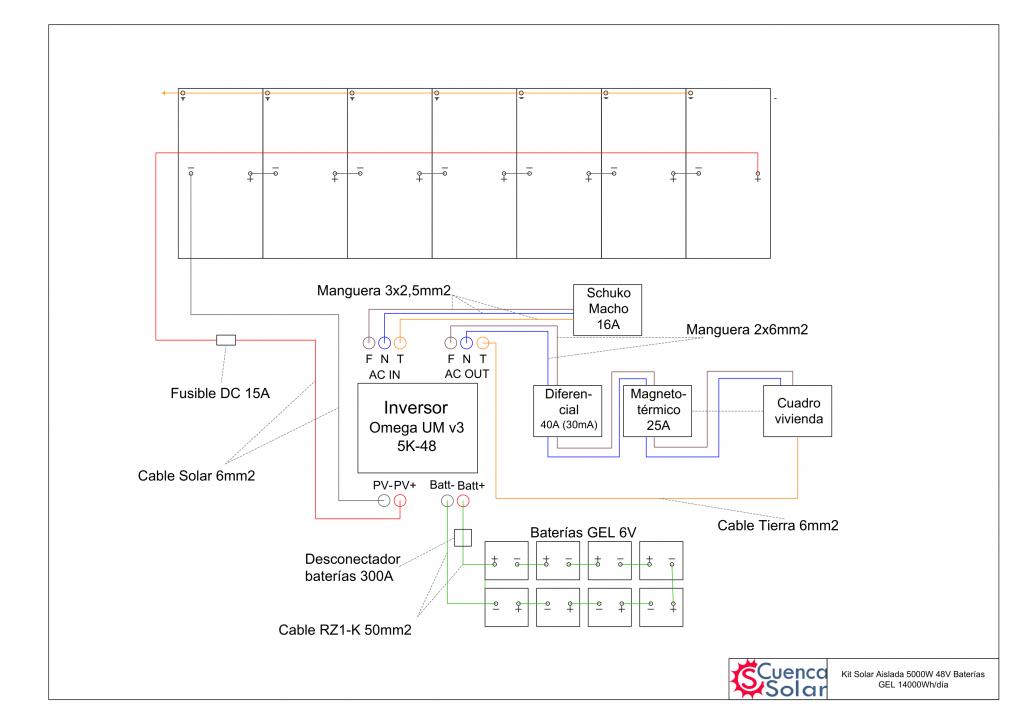 Esquema instalación Kit Solar Aislada 5000W 48V Baterías GEL 14000Wh/día