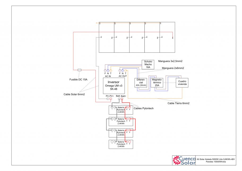 Esquema instalación Kit Solar Aislada 5000W Litio 9,6KWh-48V Paneles 10000Wh/día