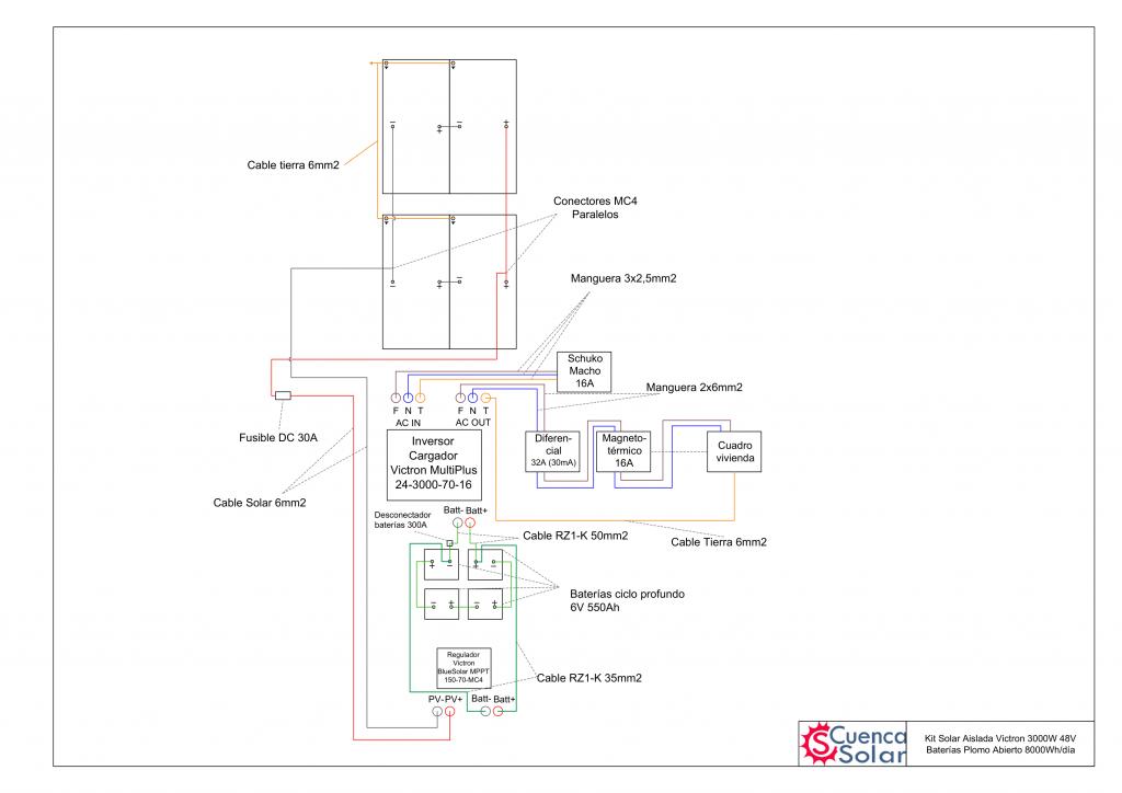 Esquema instalación Kit Solar Aislada Victron 3000W 48V Baterías Plomo Abierto 8000Wh/día