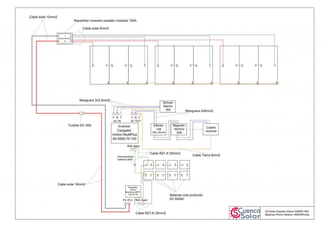 Esquema instalación Kit Solar Aislada Victron 5000W 48V Baterías Plomo Abierto 18000Wh/día