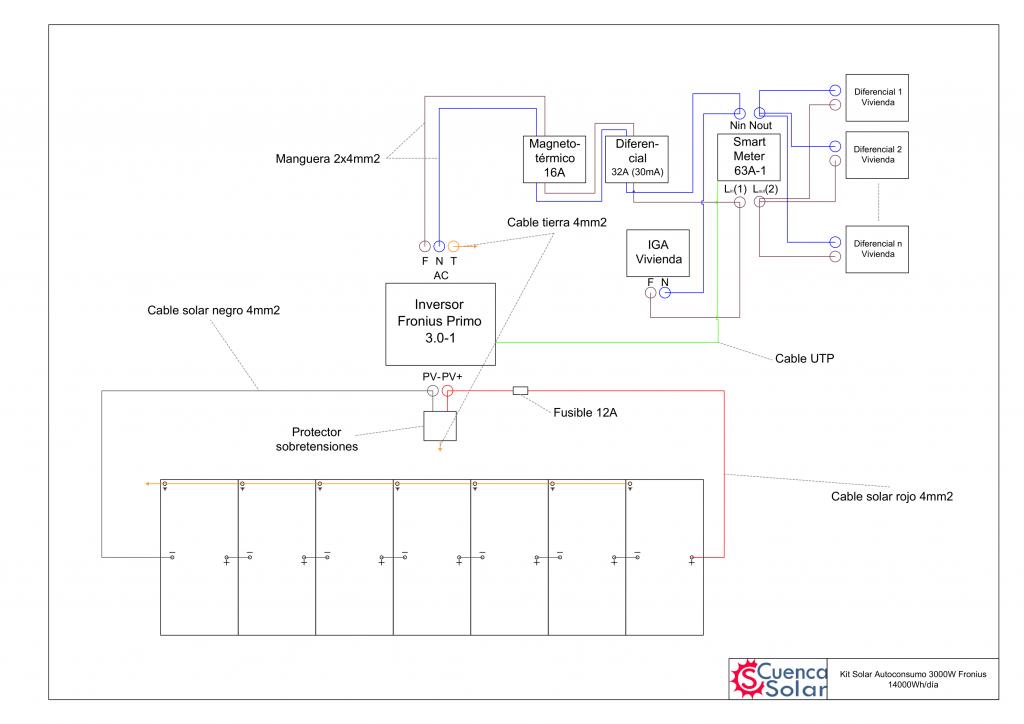 Esquema instalación Kit Solar Autoconsumo 3000W Fronius 14000Wh/día