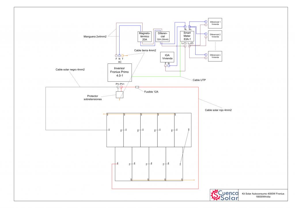 Esquema instalación Kit Solar Autoconsumo 4000W Fronius 18000Wh/día