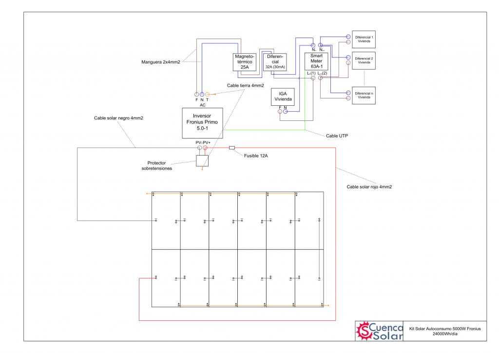 Esquema instalación Kit Solar Autoconsumo 5000W Fronius 24000Wh/día