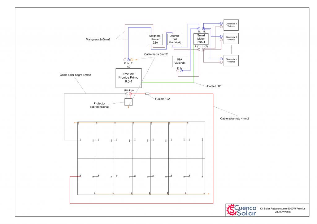 Esquema instalación Kit Solar Autoconsumo 6000W Fronius 28000Wh/día