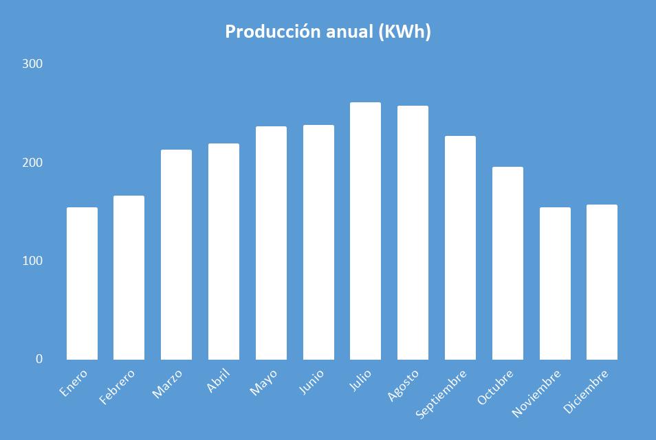 Producción anual Kit Solar Autoconsumo 1500W SAJ 6000Wh/día
