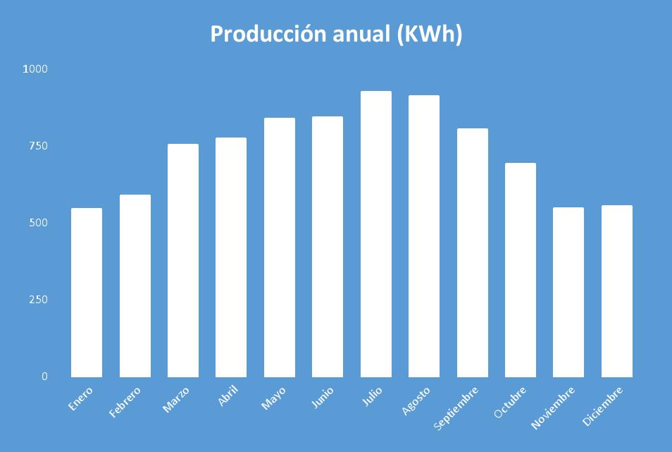 Producción de energía Kit Solar Autoconsumo 5000W Fronius 24000Wh/día