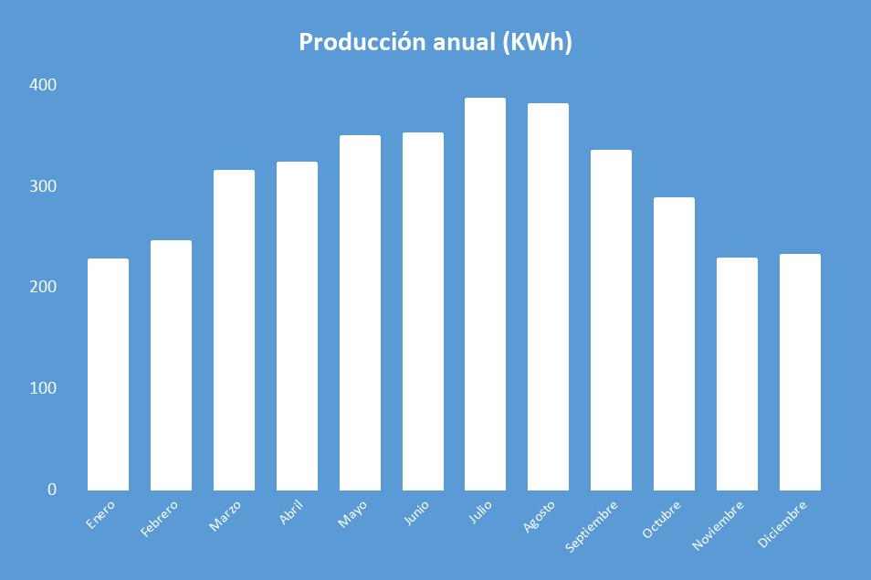 Producción Kit Solar Aislada Victron 3000W 48V Baterías Plomo Abierto 8000Wh/día