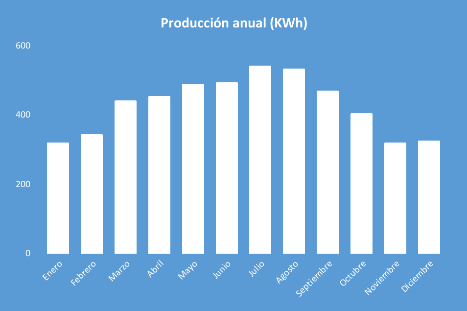 Producción Kit Solar Aislada 5000W 48V Baterías Plomo Abierto 14000Wh/día