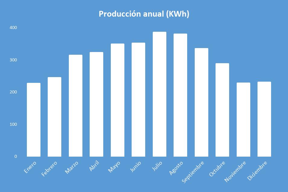 Producción Kit Solar Aislada 5000W Litio 9,6KWh-48V Paneles 10000Wh/día
