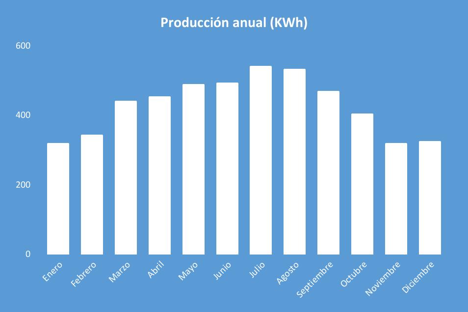 Producción anual Kit Solar Aislada 5000W Litio 18KWh-48V Paneles 14000Wh/día