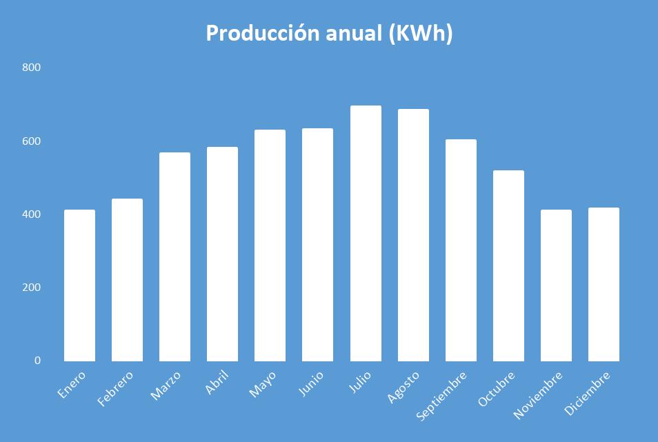 Producción anual Kit Solar Autoconsumo 4000W Fronius 18000Wh/día