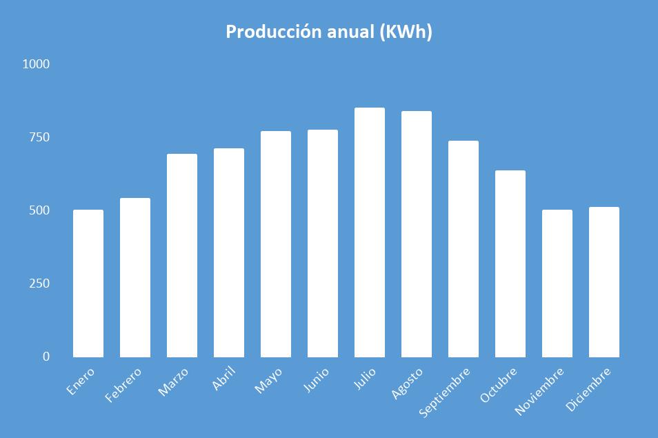 Producción anual Kit Solar Aislada 5000W 48V Baterías Plomo Abierto 22000Wh/día