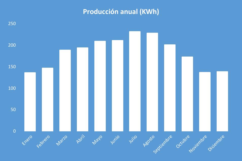 Producción anual Kit Solar Aislada 5000W 48V Baterías AGM 6000Wh/día