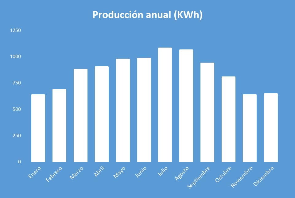Producción anual Kit Solar Autoconsumo 6000W Fronius 28000Wh/día